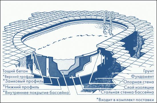 Бассейн сборный овальный 11,00 X 5,50 M, H= 1,50 M, толщина пленки 0,6 Mm синий
