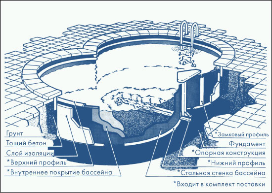 Бассейн сборный восьмерка 8,55 X 5,00 M, H= 1,50 M, толщина пленки 0,6 Mm синий