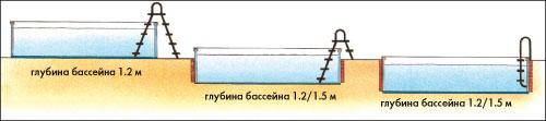Бассейн сборный круглый D= 5,00 M, H= 1,50 M, толщина пленки 0,6 Mm синий