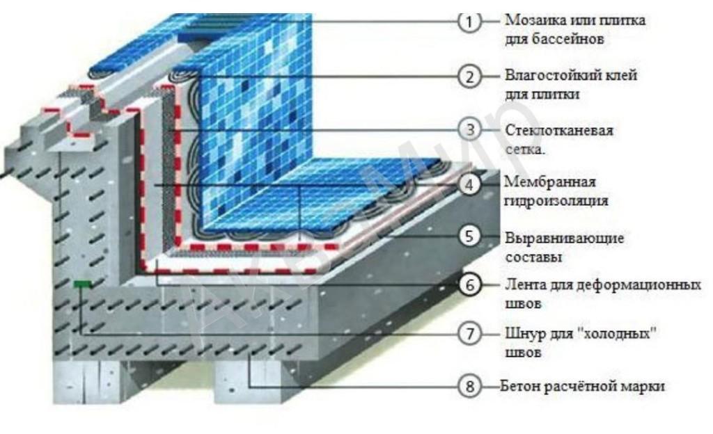 Декоративное бетонное покрытие