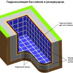 Гидроизоляция бассейна — залог долгой эксплуатации водоема