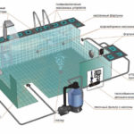 Принципы строительства бассейна