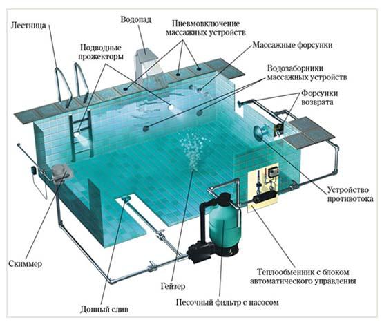 бассейн схема